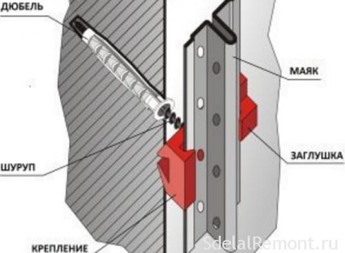 Как правильно выставить маяки под штукатурку стен