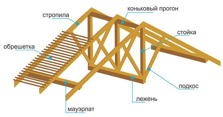 Как сделать обрешетку под ондулин: шаг крепления, размеры доски