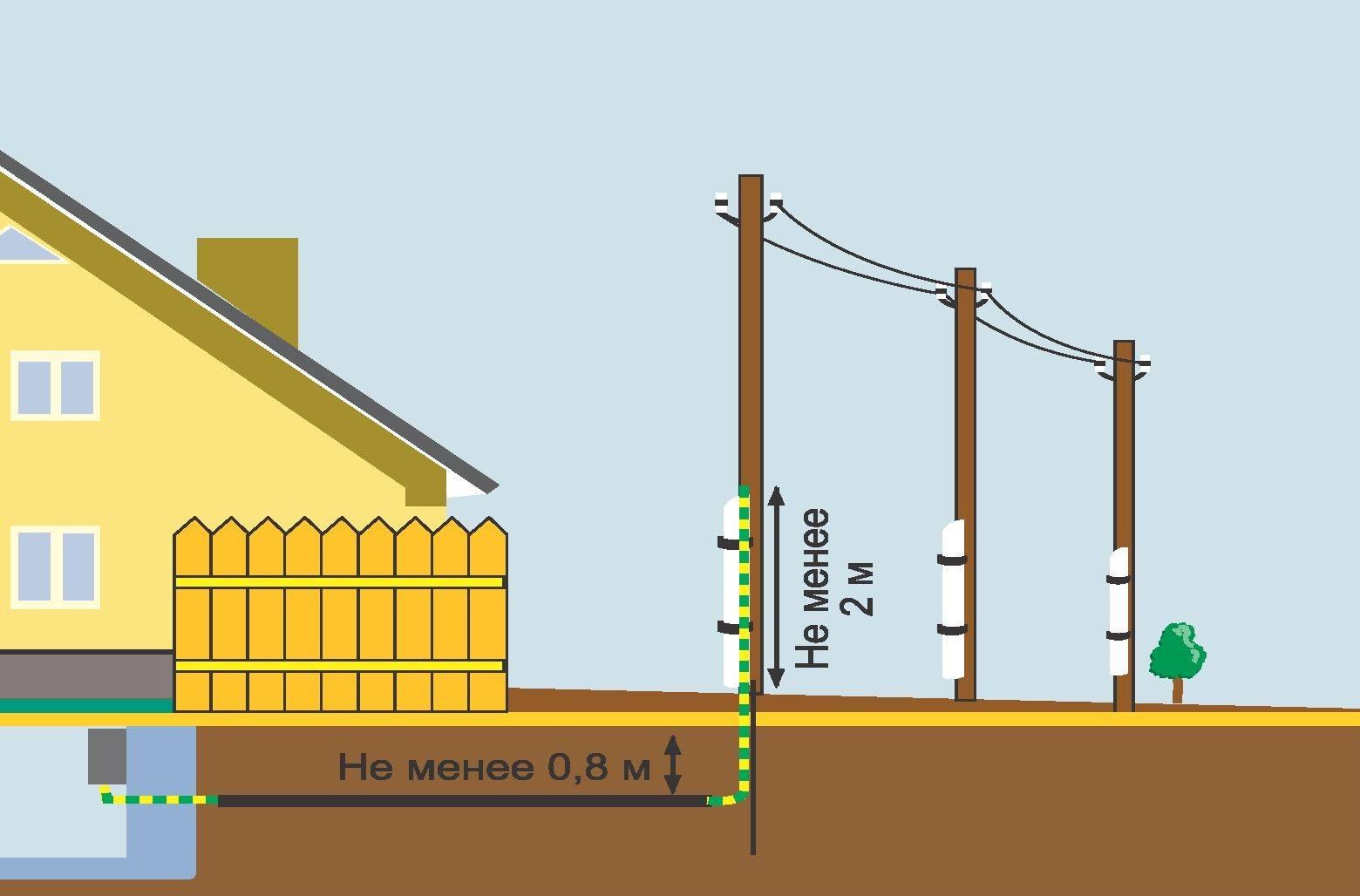 Прокладка кабеля в земле: как проложить в траншее, какой кабель нужен