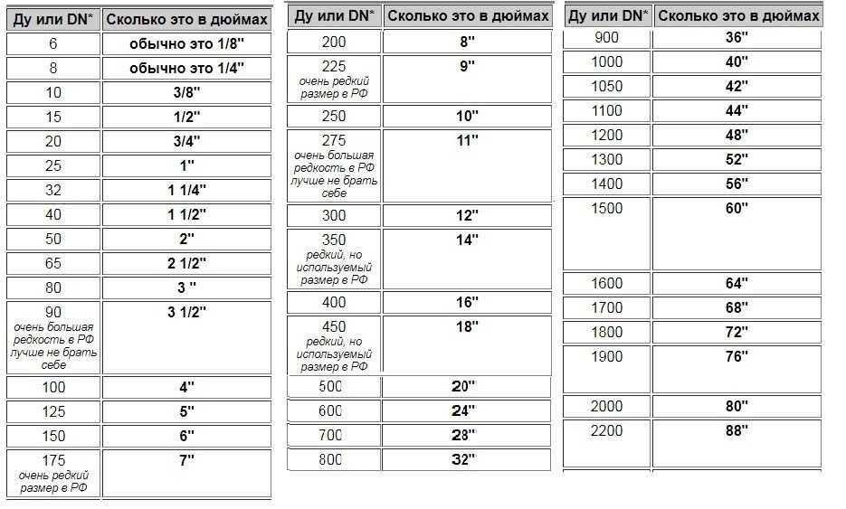 Размеры труб в дюймах – как различать от размеров в миллиметрах