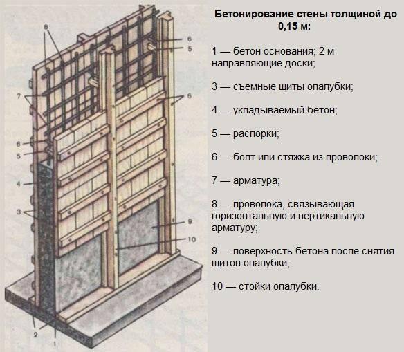 Что такое монолитный каркас частного дома?