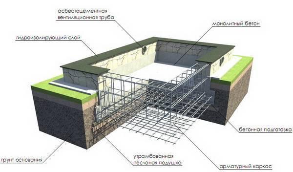 Фундамент на буронабивных сваях с сложными грунтами - самстрой - строительство, дизайн, архитектура.