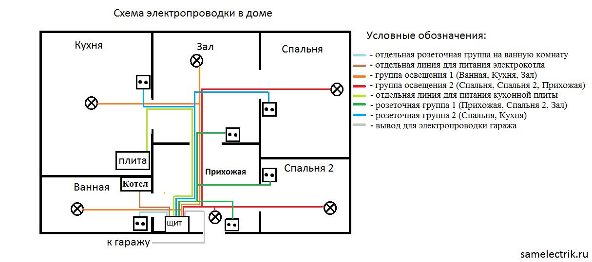 Присоединение к электросетям: подключить электричество к дому или на участок