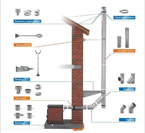 Как сделать дымоход для печи-камина из кирпича – инструкции и схемы