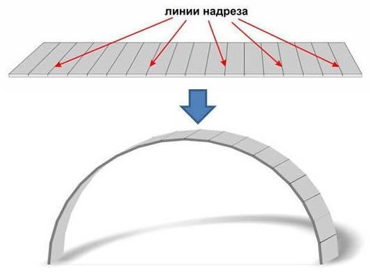 Как согнуть гипсокартон, простая пошаговая инструкция