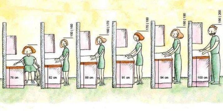 Кухонный гарнитур: стандартные размеры для разных планировок