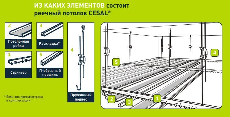 Как собрать реечный потолок своими руками: инструкция по монтажу