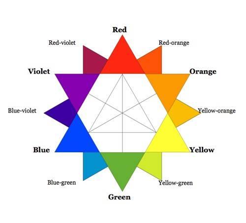 Палитра оттенков фиолетового и названия цветов, как их получить смешиванием