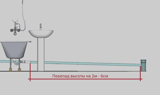 Как сделать правильный уклон при монтаже канализационных труб?