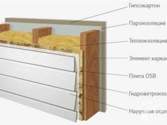 [инструкция] строим каркасный дом своими руками | фото
