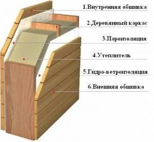 Материалы, рекомендации, схема монтажа при утепление деревянного дома снаружи