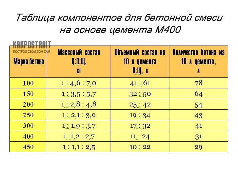 Расчет пропорции потребности материалов для изготовления бетона разных марок из цемента м-400 и м-500. онлайн калькулятор по объёма требуемого бетона в м³