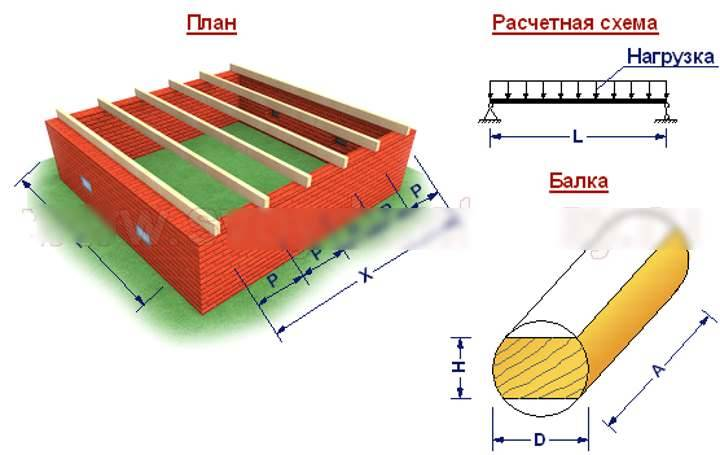 Расчет деревянных балок перекрытия на прочность: онлайн калькулятор