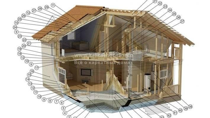Сколько стоит построить дом из кирпича с нуля: рассчитать стоимость строительства дома