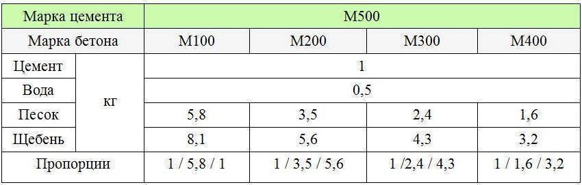 Пропорции бетона в ведрах, для бетономешалки стандартного объема