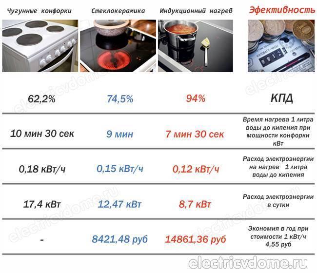 Плюсы и минусы индукционной и электрической плиты: что лучше, какую плиту выбрать
