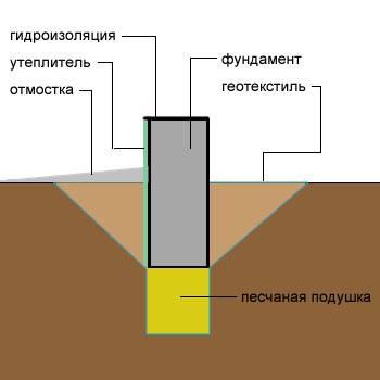 Фундамент ребристая плавающая плита - конструкция - самстрой - строительство, дизайн, архитектура.