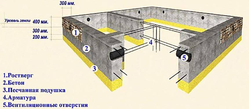 Тонкости расчета расхода бетона на фундамент — передаем все нюансы