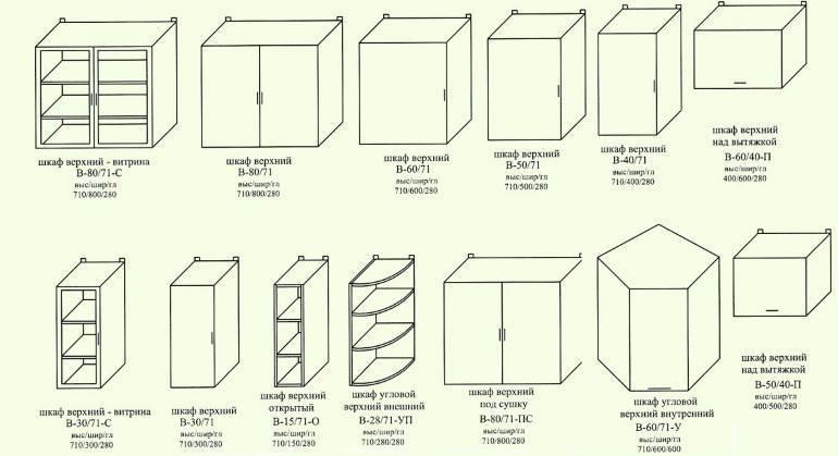 Стандартные размеры кухонного гарнитура: оптимальная планировка с учетом габаритов кухни