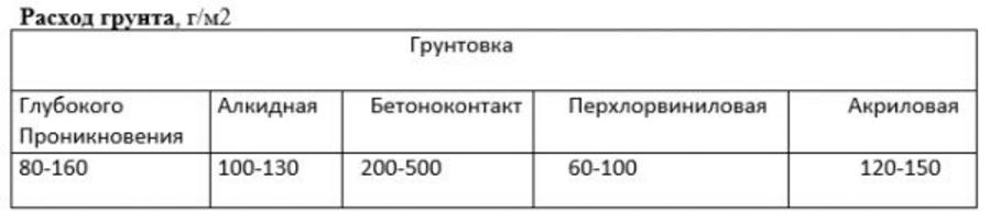Расход грунтовки на 1 м2 стены: норма расхода акриловой грунтовки для внутренних работ «нортекс-грунт» для пола на 1м2