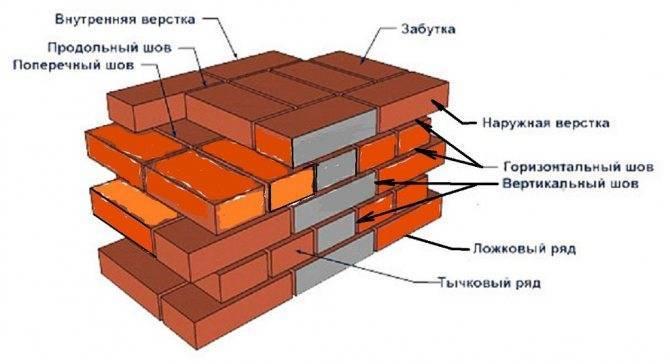 Расход цемента на кладку кирпича: таблица