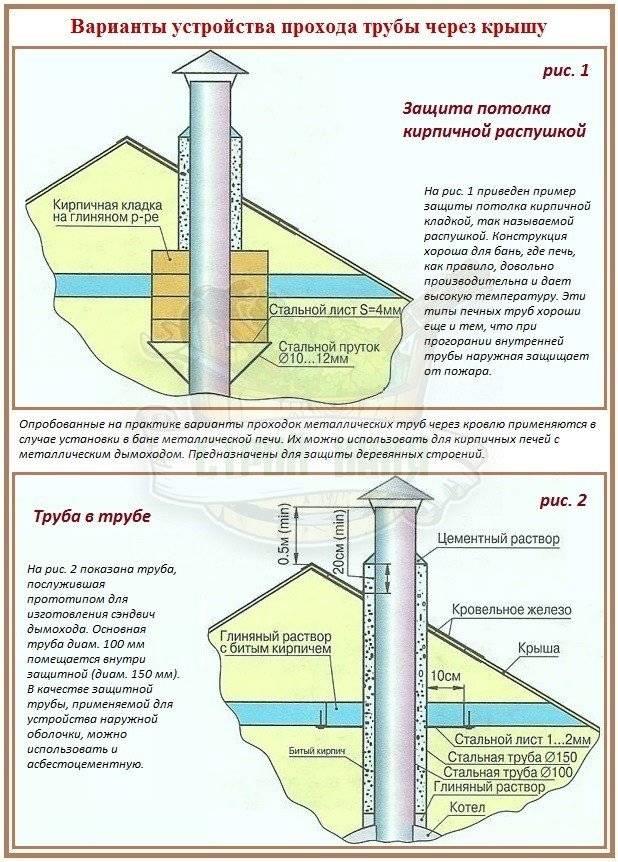Кровельная вентиляция для металлочерепицы: обзор вариантов и нюансов обустройства