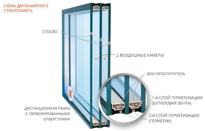 Трехкамерный стеклопакет