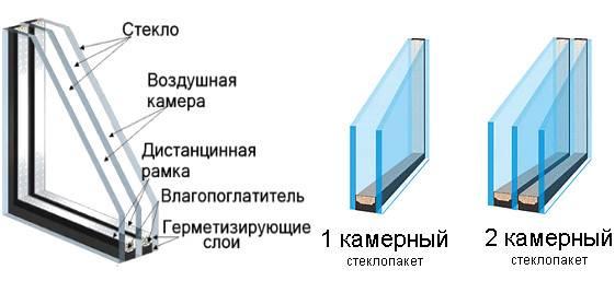 Какой стеклопакет выбрать: однокамерный, двухкамерный или трехкамерный?