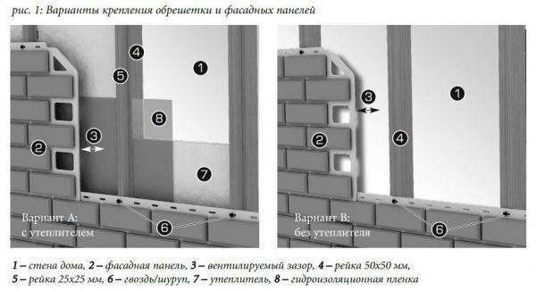 Монтаж фасадных панелей альта-профиль