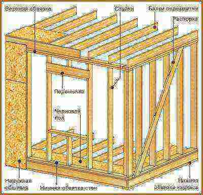 Что такое ригель и как монтировать укосины – специальные термины каркасного домостроения
