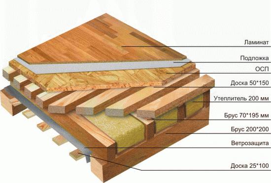 Схема каркасного дома: правильный конструктив каркаса
