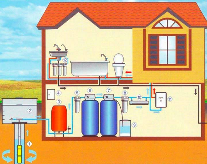 Водоснабжение для частного дома