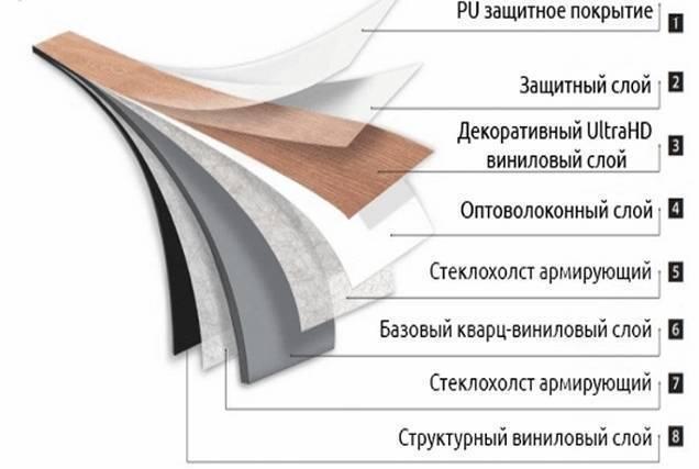 Ламинат spc - отличия от других напольных покрытий