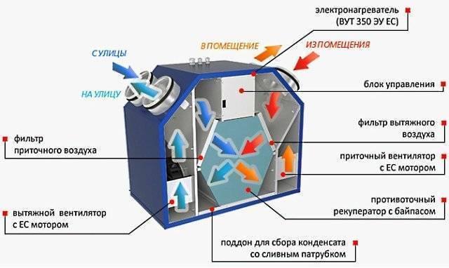 Монтаж пластиковых воздуховодов вентиляции: как собрать систему из полимерных труб