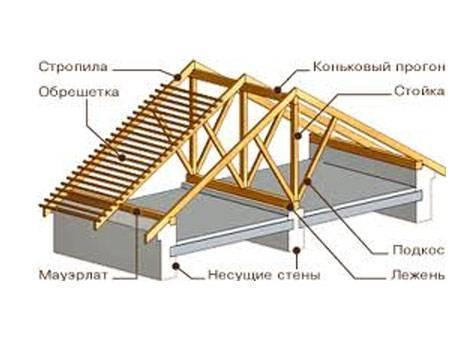 Конструкция крыши деревянного дома особенности каркаса и монтажа