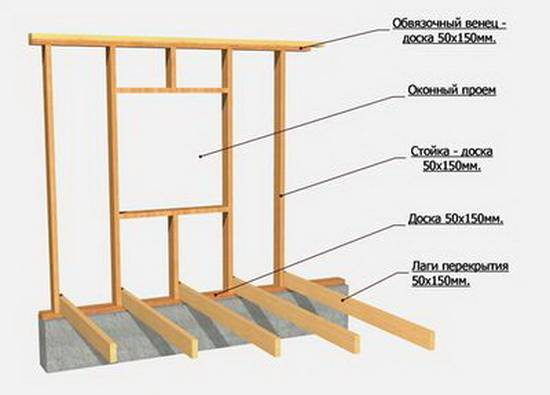Узлы каркасного дома: конструкция соединений и основные элементы