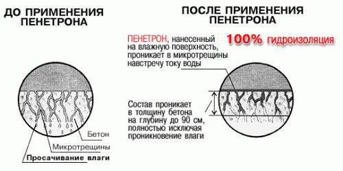 Пенетрон: сферы применения, инструкция по применению и принцип действия