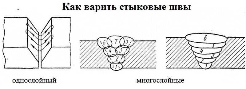 Сварка горизонтальных, вертикальных швов инвертором