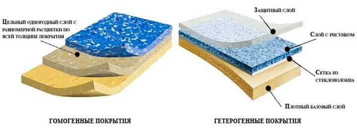 Линолеум таркетт - технические характеристики и свойства всех коллекций