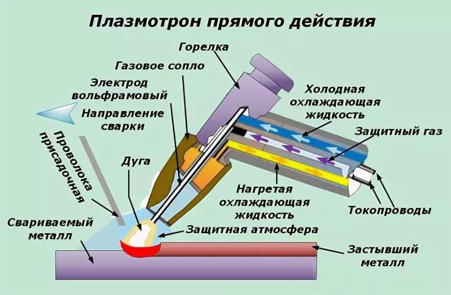 Какой плазморез выбрать для резки металла: ТОП-10 популярных плазморезов