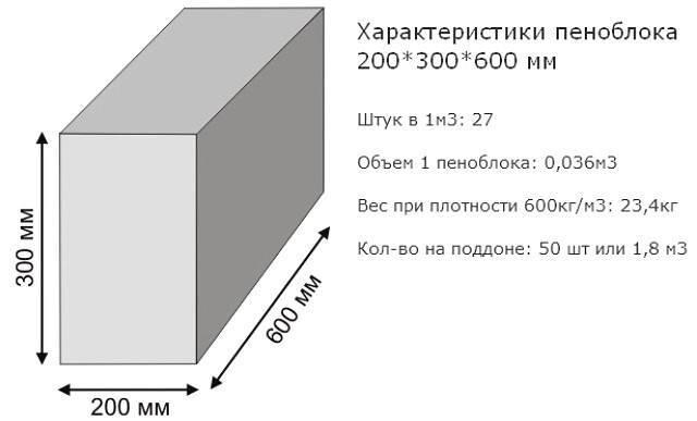 Какой блок лучше газобетон или пенобетон: сравнение характеристик