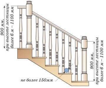 Лестничный проем: как устроен и как правильно рассчитать габариты