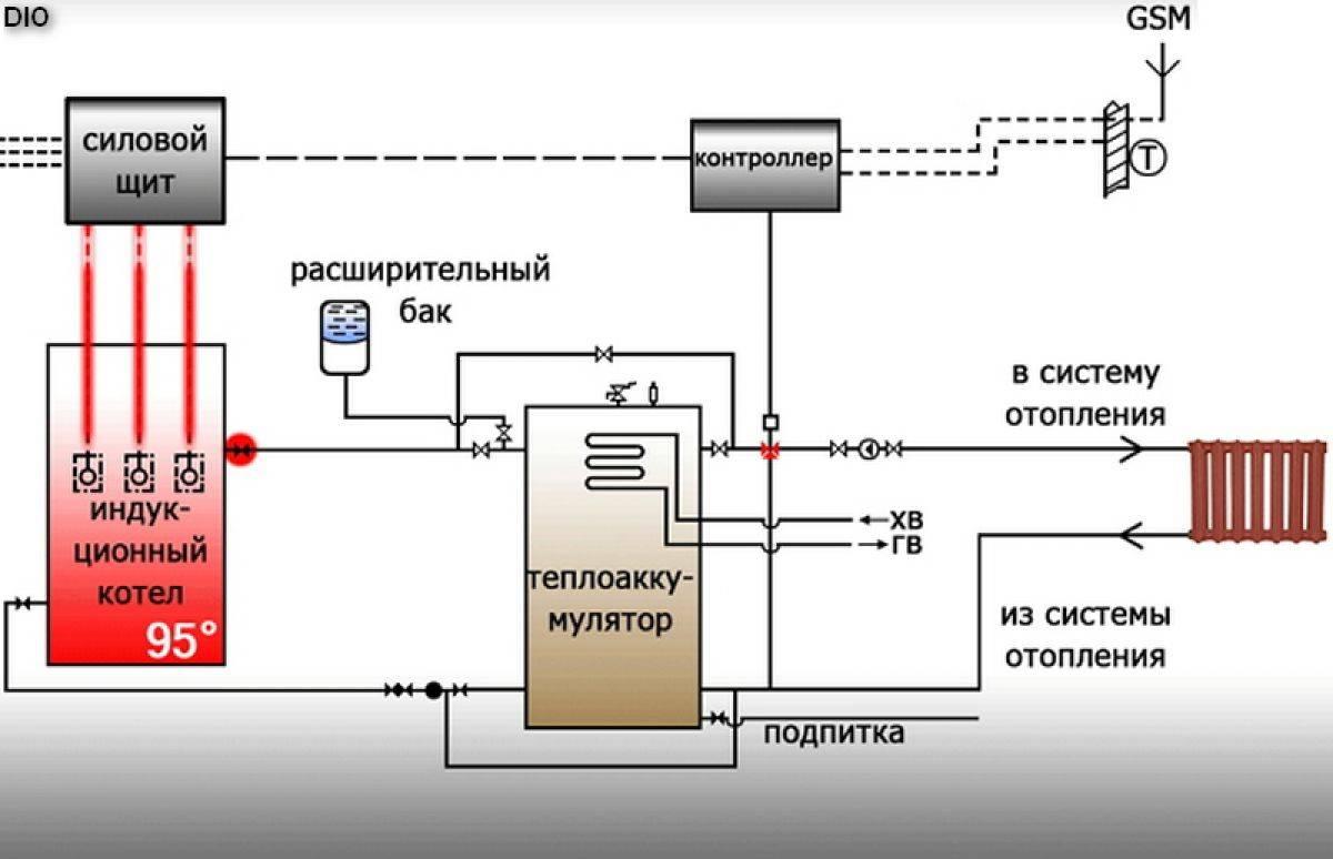 Автономное отопление своими руками: пошаговый процесс монтажа