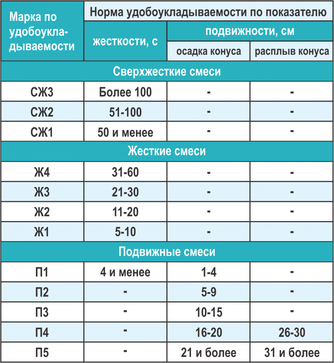 Что такое бетон: состав и область применения, классификация бетона по разным техническим характеристикам