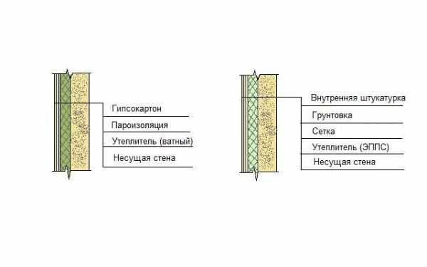 Особенности технологии утепления стен минеральной ватой