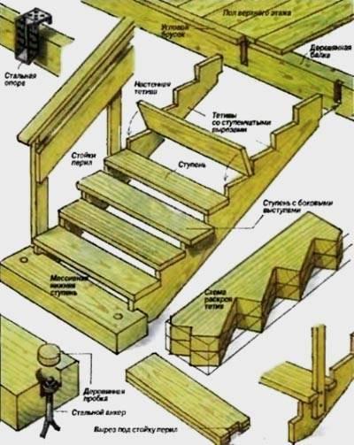 Лестница своими руками из дерева: изготовление