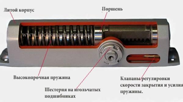 Регулировка доводчика двери: инструкция по настройке своими руками