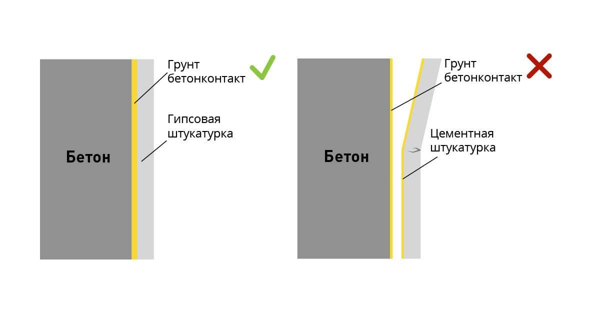 Штукатурка стен гипсовой штукатуркой: особенности и технология