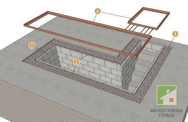 Как сделать яму в гараже своими руками? пошаговая инструкция | avtobrands.ru