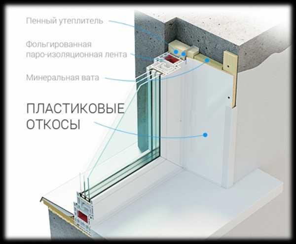 Наружные откосы для пластиковых окон: способы отделки